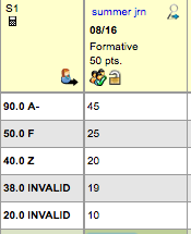INVALID cumulative scores