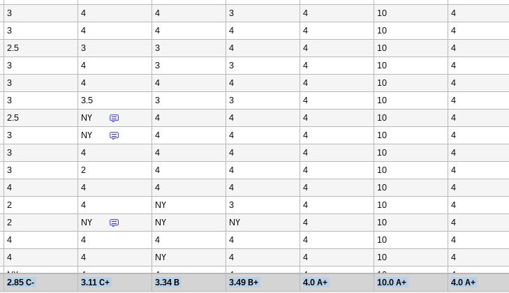 Gradebook Scores